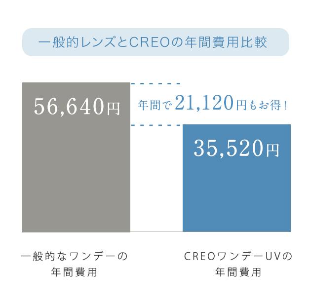 一般的なレンズとCREOの年間費用比較 年間で21,120円もお得!