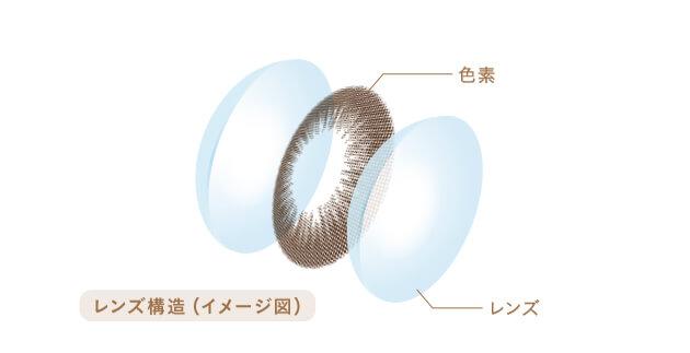 レンズ構造のイメージ