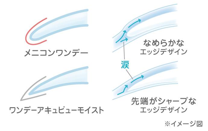 レンズエッジのイメージ図